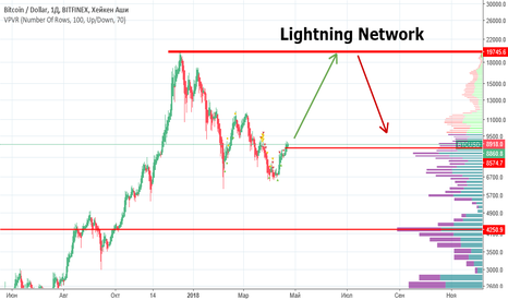 BTCUSD: Lightning Network не надежен.