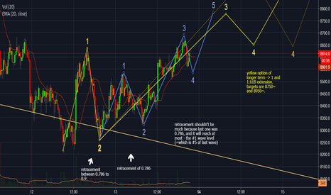 BTCUSD: BTCUSD 15min chart elliot waves count - bullish - Moshe_Crypto