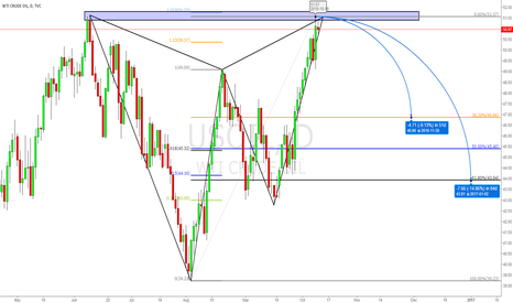 USOIL: Gartley pattern+1.272