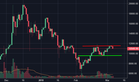 BTCUSD: As of now, Bitcoin broke the support level at $11,200, on its wa