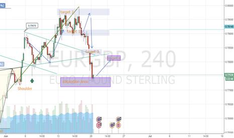 EURGBP: EURGBP (target 4)
