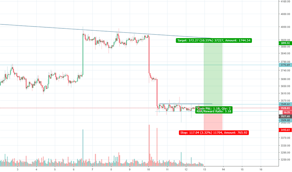 BTCUSD3M: Accumulation bottom? 60% Yes