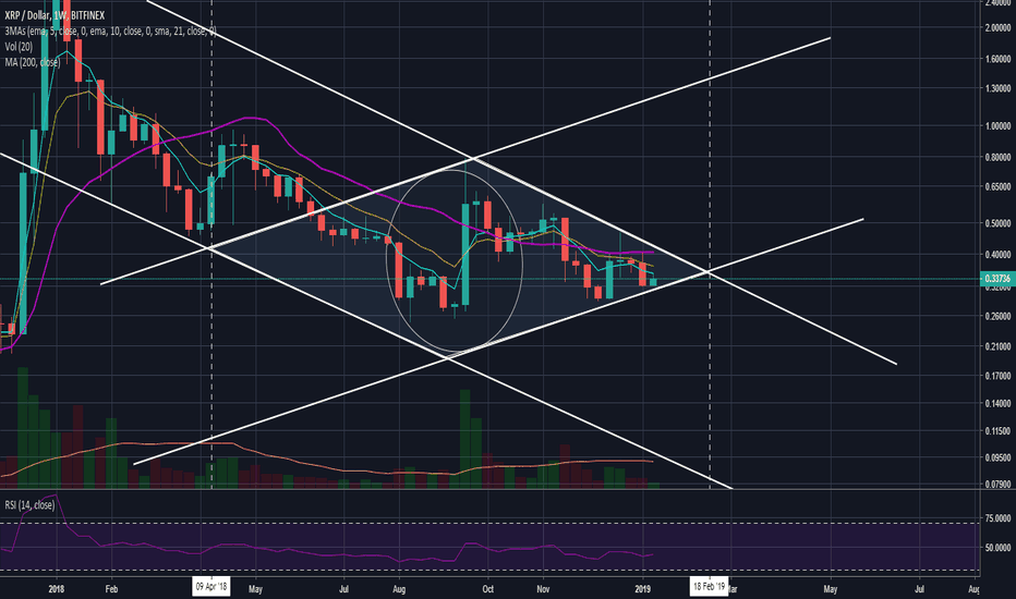 XRPUSD: Ripple Eyes Further Gains As Diamond Pattern Comes To Fruition
