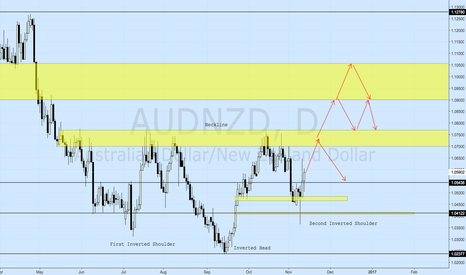 AUDNZD: AUDNZD Head & Shoulders Idea Still Holding