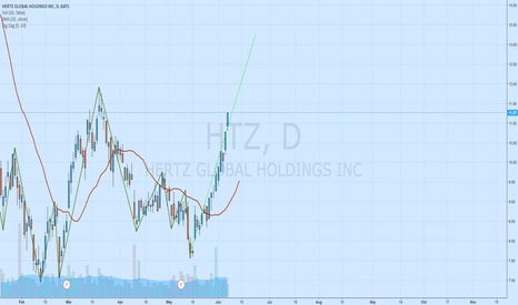 HTZ: Long position on HTZ
