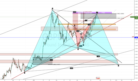 GBPUSD: Patternception GBPUSD