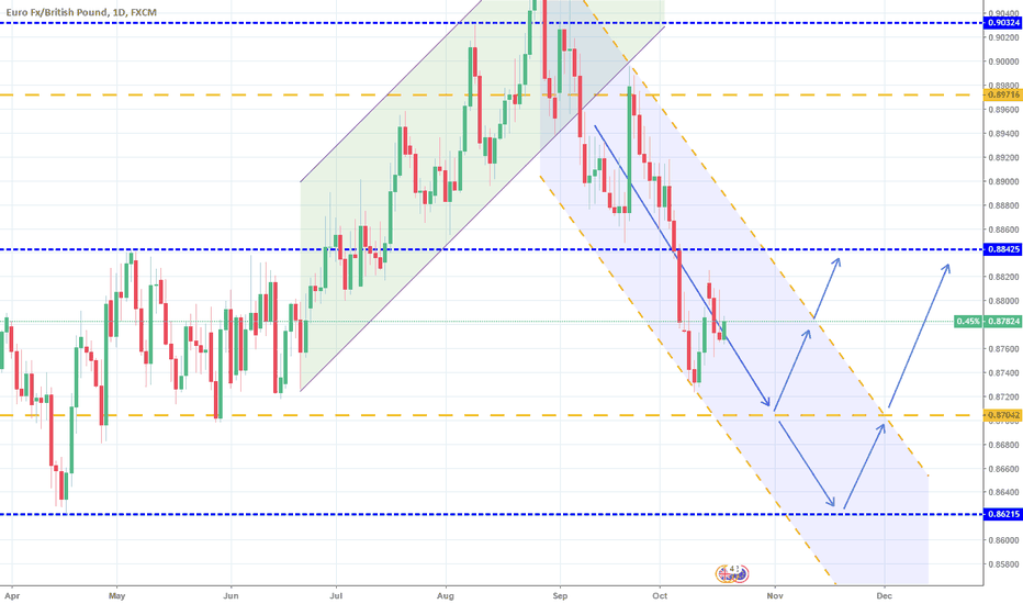 EURGBP: EURGBP: 1D Channel Down approaching 1W support. Expect a rebound