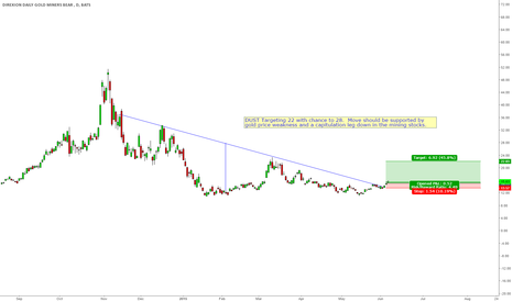 DUST: DUST looking good for a trend upside move