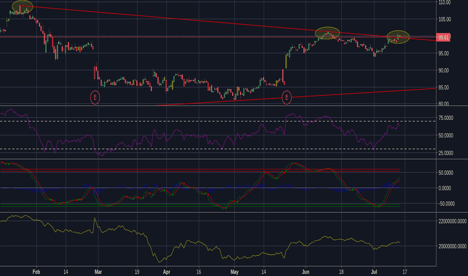 Low Stock Price And Chart Tradingview