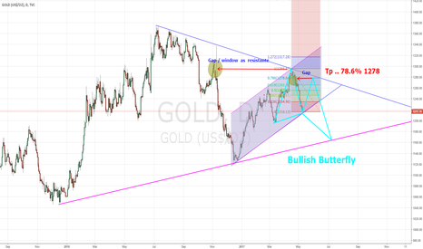 GOLD: correction in rectangle pattern