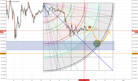 ETHUSD: ETH Possible Behavior Before August 1st - Using GANN