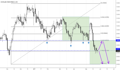 USDCHF: USD/CHF shows some geometrics – Chance for further declines