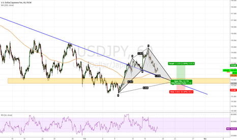 USDJPY: USD/JPY, Demand Zone ?