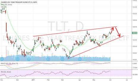 TLT: 10 Year bond is going higher to the top end of the range