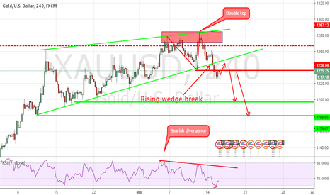 XAUUSD: Gold Short setups