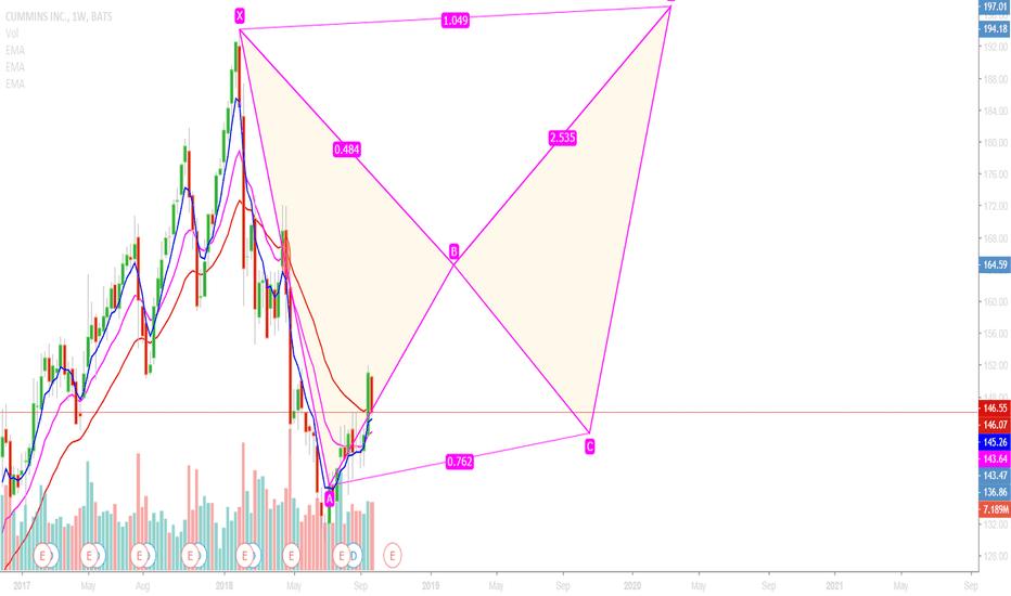 CMI: buy - long term
