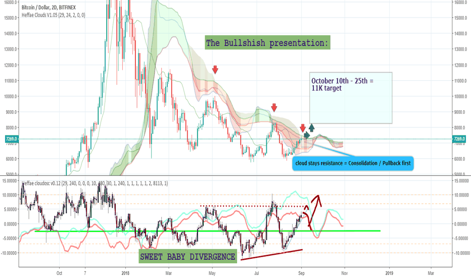 BTCUSD: Mixed Strategy, Short from 7386, searching for long entry