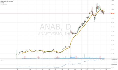 ANAB: LONG