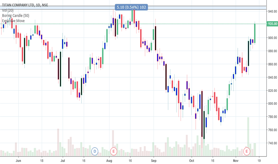 TITAN: Titan will face  strong Resistance at  939 -942 Zone.