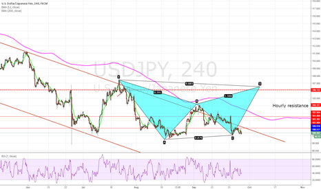 USDJPY:  Potential  bearish bat pattern