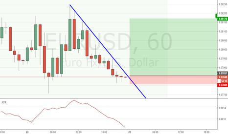 EURUSD: Long EURUSD Doji + Possible Downward trend line break.