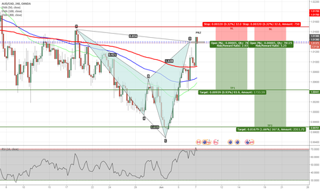 AUDCAD: AUDCAD - Bearish Shark Pattern Completed on H4 Chart