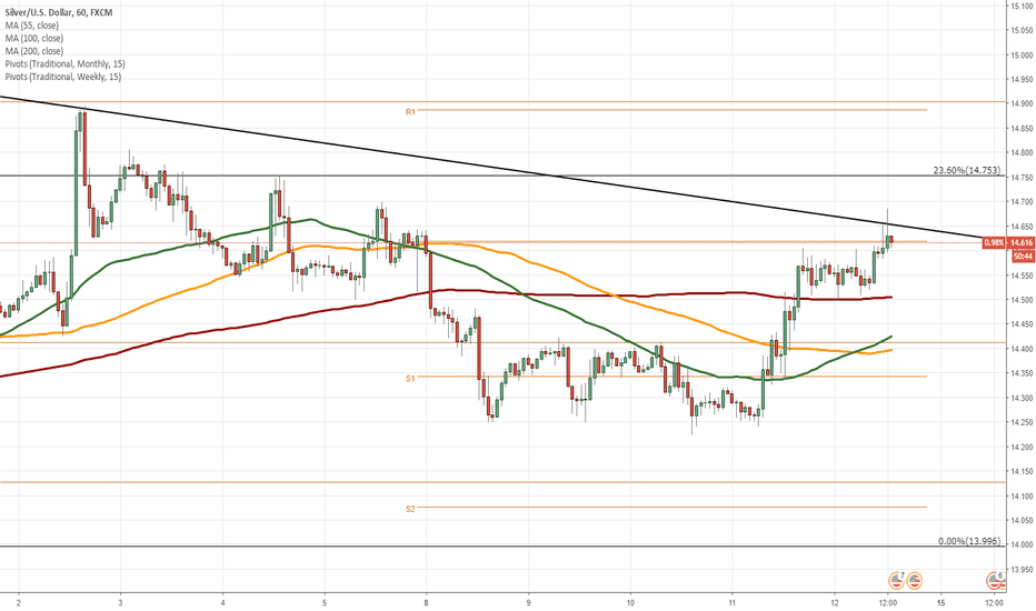 XAGUSD: XAG/USD 1H Chart: Descending channel in sight