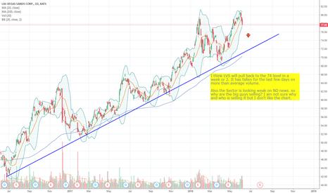 LVS: LVS - Not liking the chart!