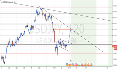 USDJPY: SHORT TERM BUY IN USDJPY - 2H CHART