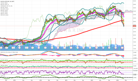 HRB: pennies to thousands long term short candidate