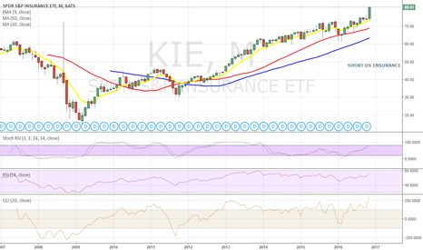 KIE: Short US INSURANCE SECTOR