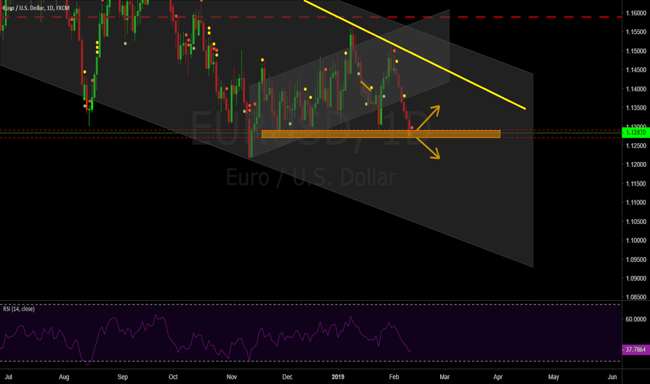 EURUSD: EURUSD at support