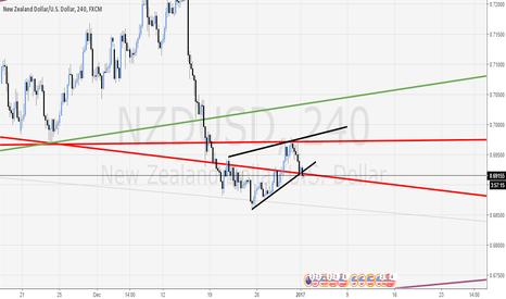 NZDUSD: NZD/USD HEAD AND SHOULDERS PATTERN TRIGGERED