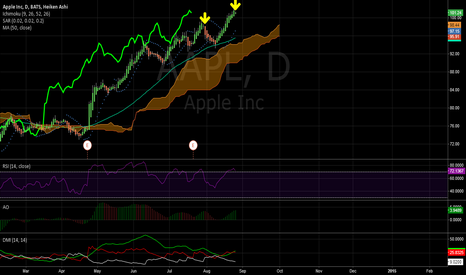 AAPL: $AAPL Short for a few days