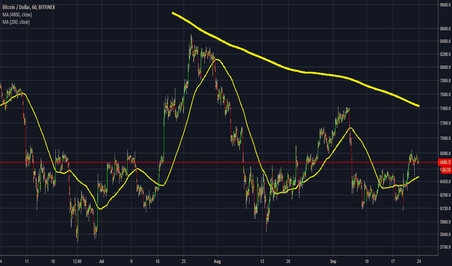 BTCUSD: #bitcoin when to sell is this the simplest answer