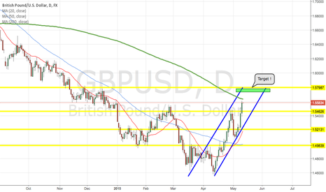 GBPUSD: GBP/USD POTENTIAL LONG !