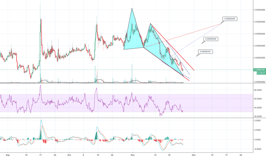 SNGLSBTC: SNGLSBTC...price is at a good level to buy