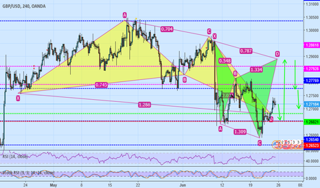 GBPUSD: gbp/usd buy gartley pattern ,then sell cypher patterm