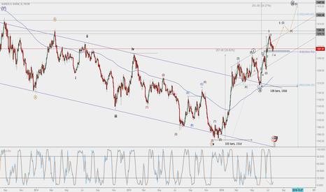 XAUUSD: Gold Price Action & Bullish Targets