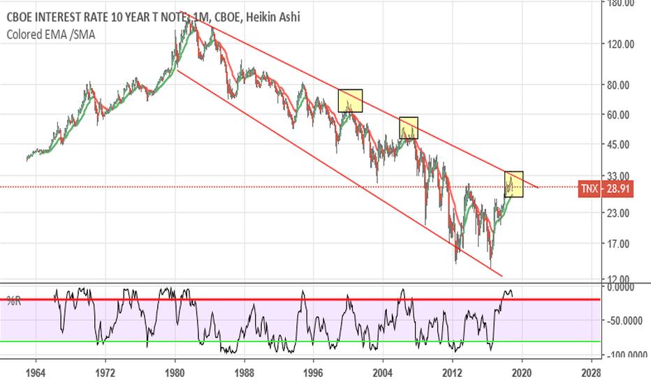 TNX: 10 Year Rates