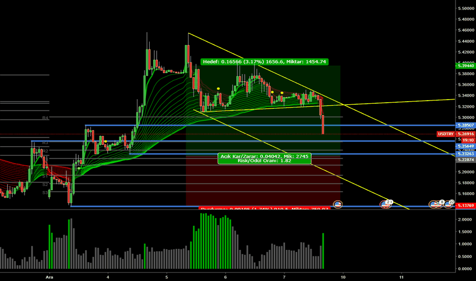 USDTRY: USD TL'de Trend Değişimi