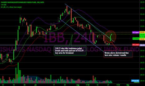 IBB: $IBB 4hr:  of interests (downtrend line broken)