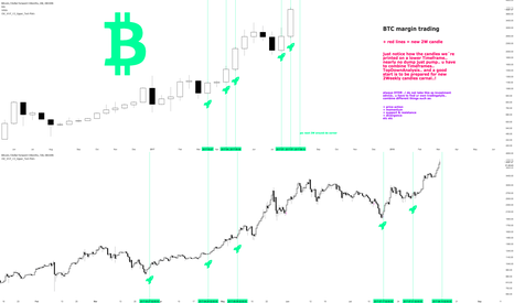 BTCUSD3M: BTC margin Topdown trading