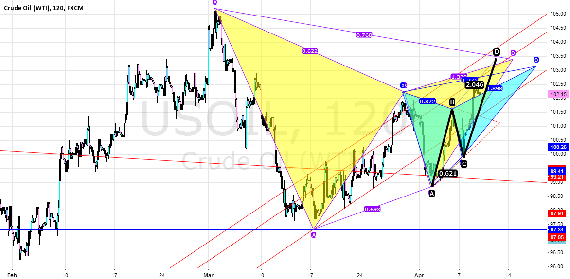 WTI  bearish around 103.2-103.5