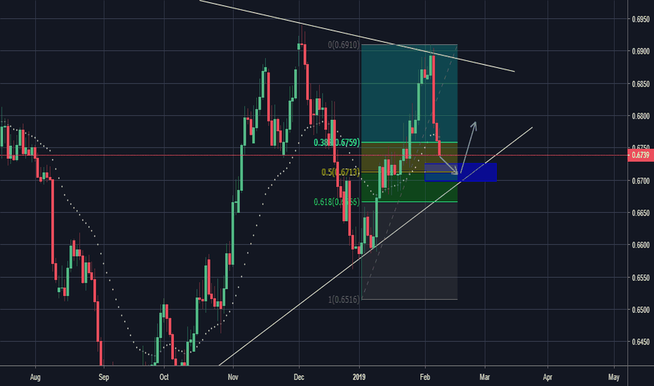NZDCHF: A potential long