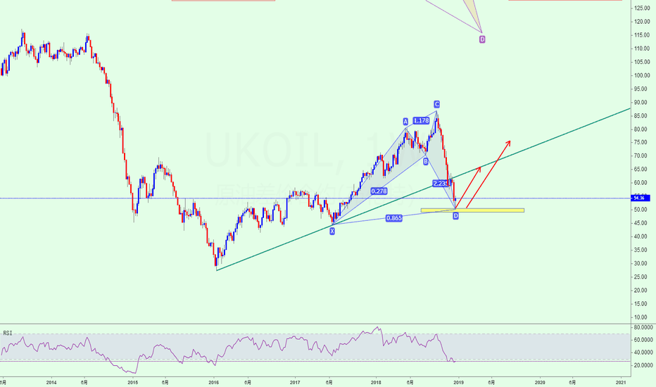 UKOIL: 布油潜在形态成立