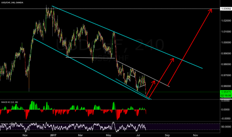 USDCHF: quite possible here