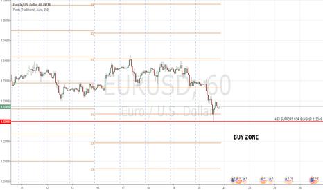 EURUSD: EURUSD: Oversold signs