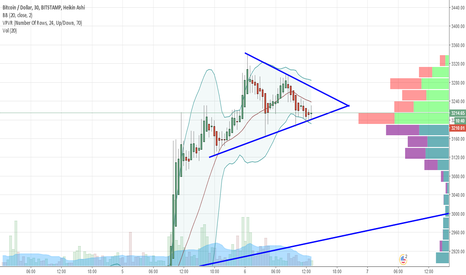 BTCUSD: BTCUSD forming a triangle, which way to go?