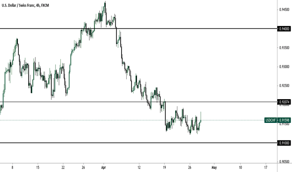 HEAD AND SHOULDERS ON CADCHF